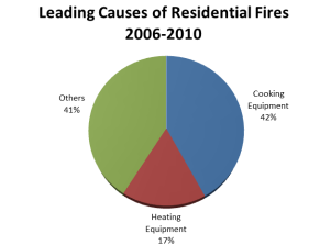 Residential Fires Figure 1