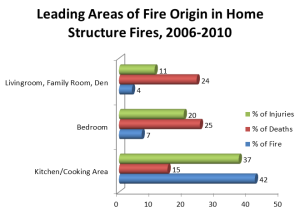 Residential Fires Figure 2