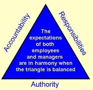 ResponsibilityAuthorityAccountability Picture