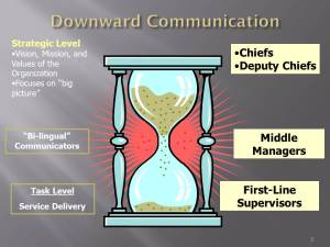 The hourglass provides a good analogy of how we can use our organizational structure, i.e., the chain-of-command, to keep the flow of information moving.  It will also illustrate the key communicator role of the Middle Manager.
