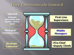 The communication is upward--from fire stations level to the strategic levels of the organization.