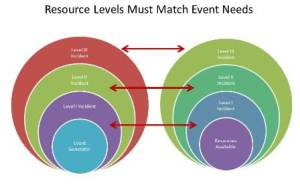 Successful mitigation of an incident is predicated on how quickly Emergency Managers can mobilize and deploy a level of response resources that match or overwhelm the needs of the incident (Click on image to enlarge).