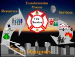 This model depicts the process where by resources are provided to the Fire Department leadership who are responsible for the transformation of those resources into service delivery necessary to achieve desired outcomes.  Source: Fire Service Financial Management class, National Fire Academy, 2003.